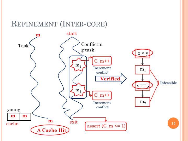 Refinement (Inter-core)