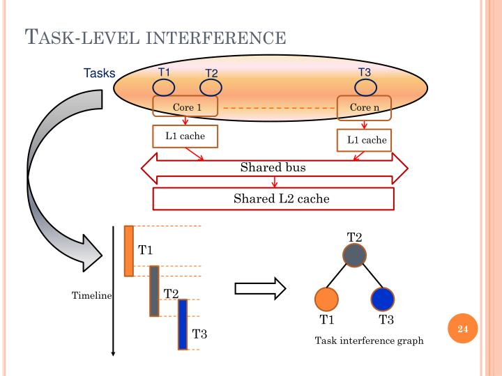 Task-level interference