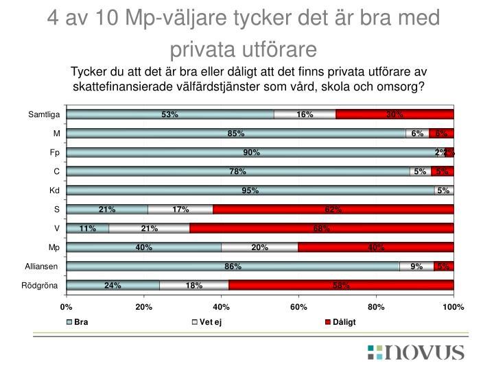 4 av 10 Mp-väljare tycker det är bra med privata utförare