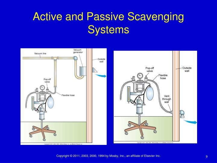 Active and Passive Scavenging Systems