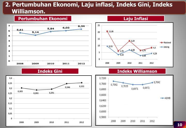 2. Pertumbuhan Ekonomi, Laju inflasi, Indeks Gini, Indeks