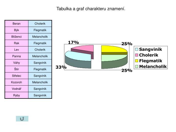 Tabulka a graf charakteru znamení.