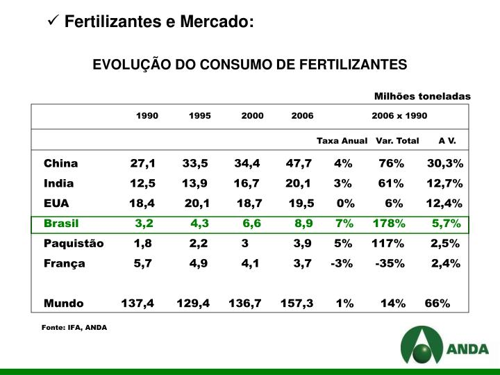 Fertilizantes e Mercado: