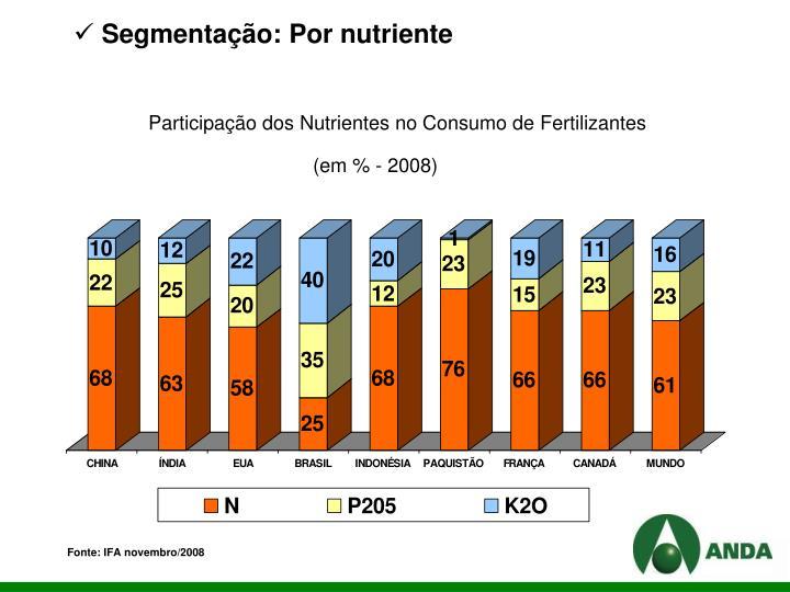 Segmentação: Por nutriente