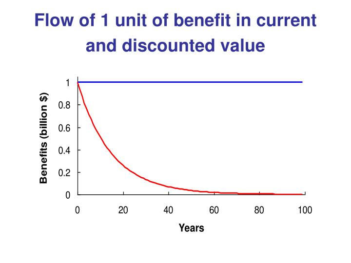 Flow of 1 unit of benefit in current and discounted value
