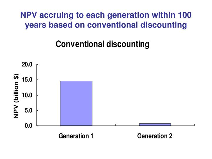 NPV accruing to each generation within 100 years based on conventional discounting