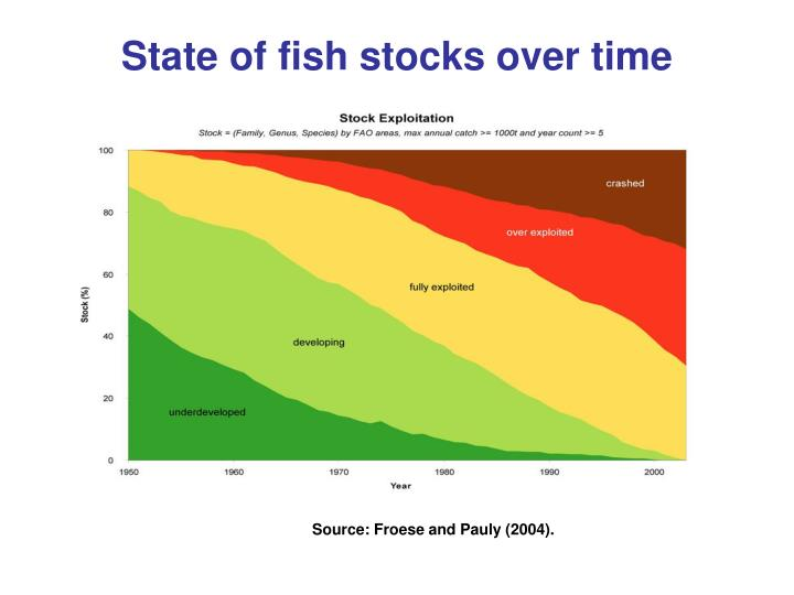 State of fish stocks over time