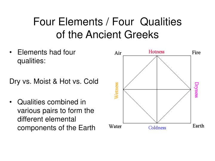 Four Elements / Four  Qualities