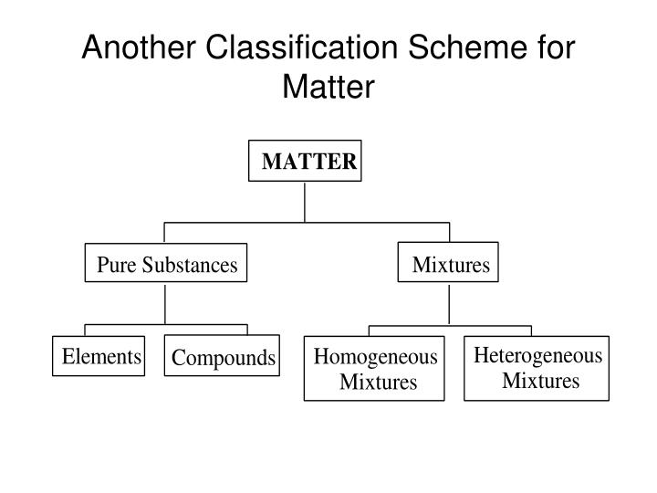 Another Classification Scheme for Matter