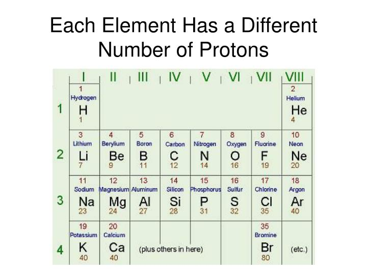Each Element Has a Different Number of Protons
