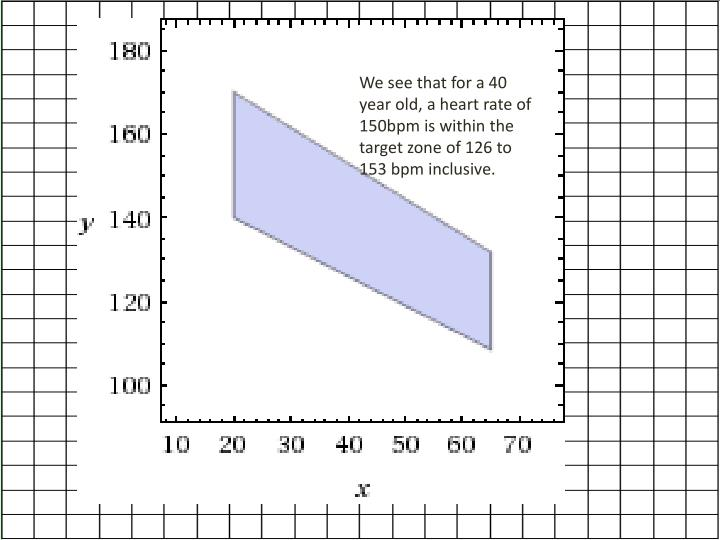 We see that for a 40 year old, a heart rate of 150bpm is within the target zone of 126 to 153 bpm inclusive.
