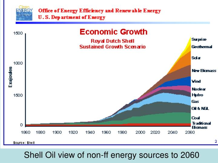 Shell Oil view of non-ff energy sources to 2060