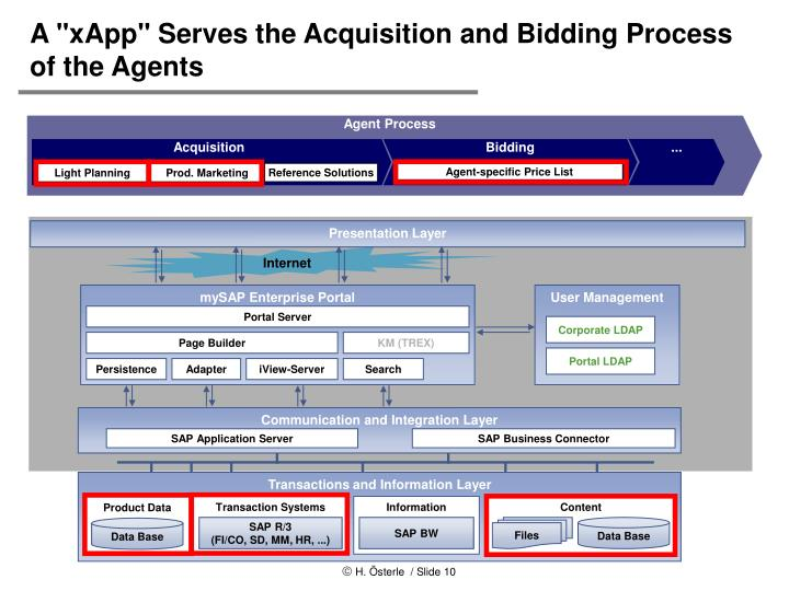 "A ""xApp"" Serves the Acquisition and Bidding Process of the Agents"