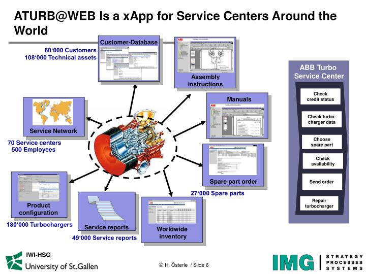 ATURB@WEB Is a xApp for Service Centers Around the World