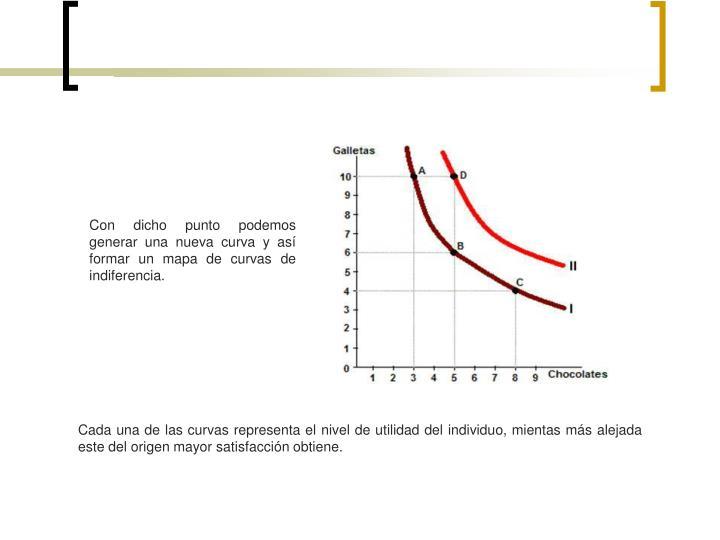 Con dicho punto podemos generar una nueva curva y así formar un mapa de curvas de indiferencia.