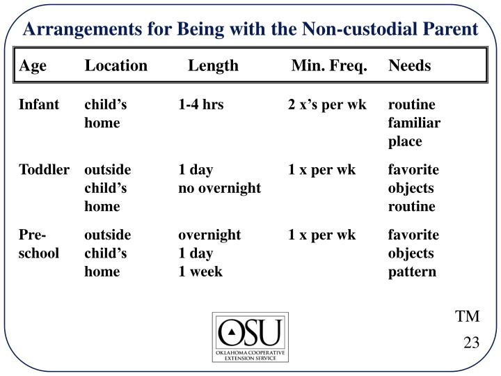 Arrangements for Being with the Non-custodial Parent