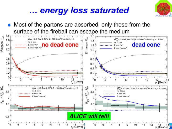 … energy loss saturated