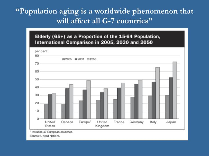 Population aging is a worldwide phenomenon that will affect all g 7 countries