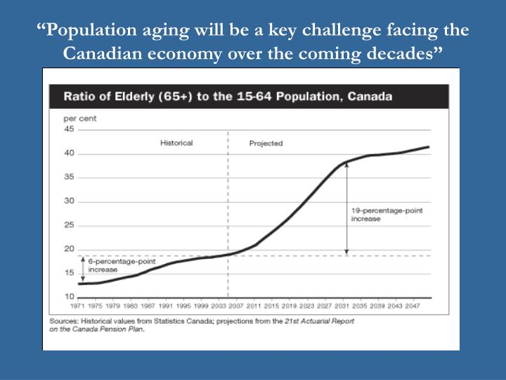 """Population aging will be a key challenge facing the Canadian economy over the coming decades"""
