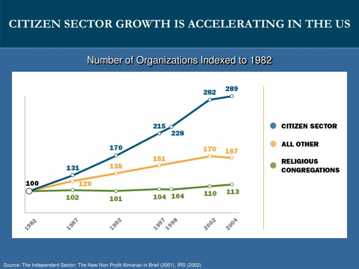 CITIZEN SECTOR GROWTH IS ACCELERATING IN THE US