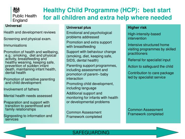 Healthy Child Programme (HCP):