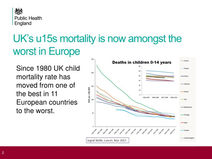 Uk s u15s mortality is now amongst the worst in europe