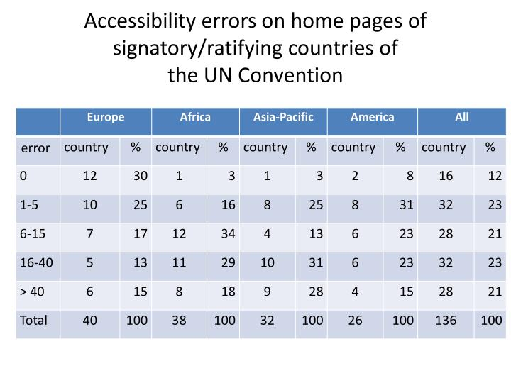 Accessibility errors on home pages of signatory/ratifying countries of