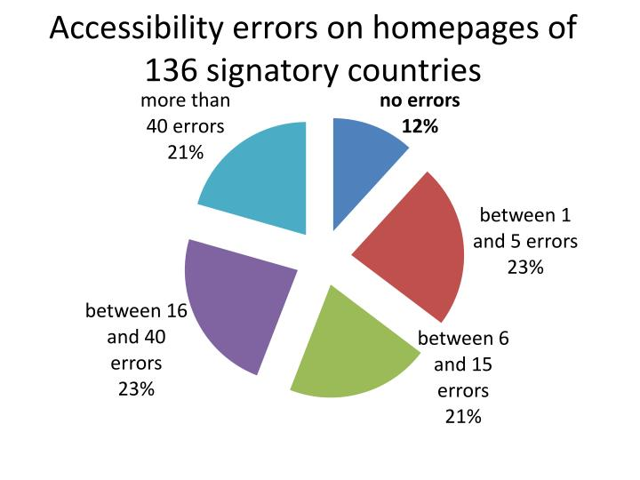 Accessibility errors on homepages of 136 signatory countries