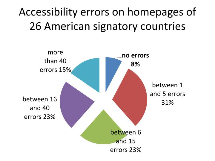 Accessibility errors on homepages of 26 American signatory countries