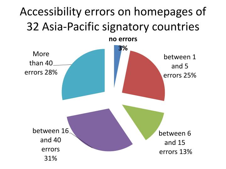 Accessibility errors on homepages of 32 Asia-Pacific signatory countries