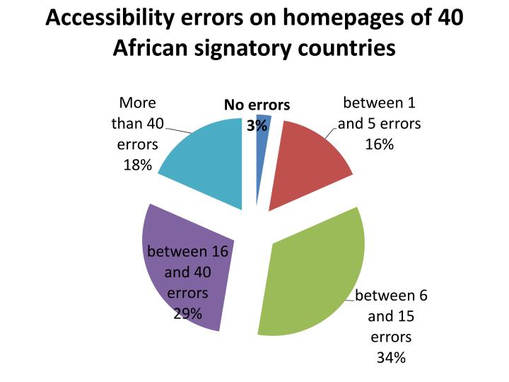 Accessibility errors on homepages of 40 African signatory countries