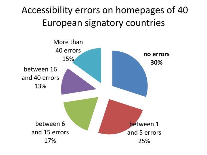 Accessibility errors on homepages of 40 European signatory countries
