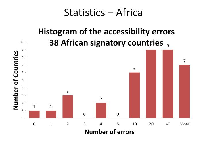Statistics – Africa