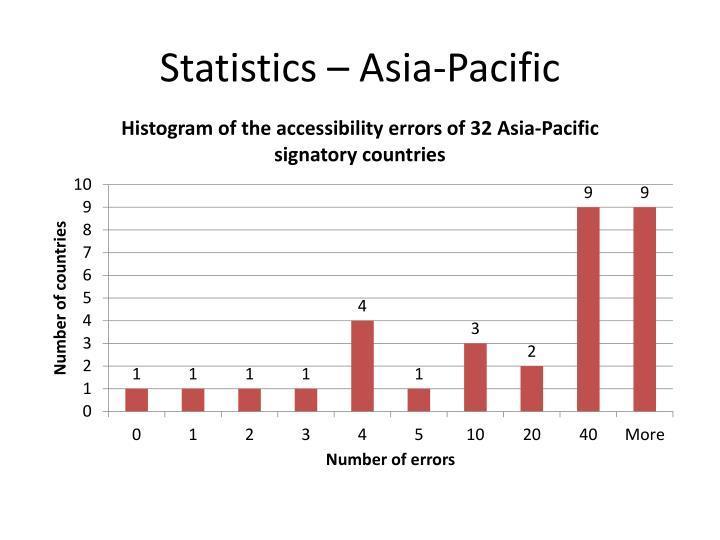 Statistics – Asia-Pacific