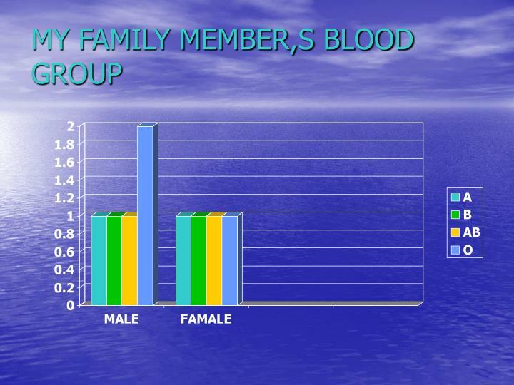 MY FAMILY MEMBER,S BLOOD
