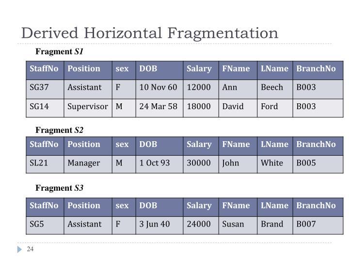 Derived Horizontal Fragmentation