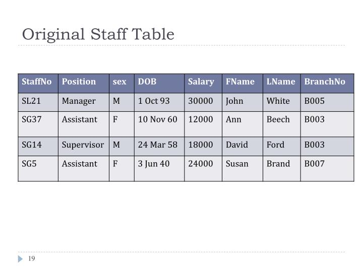 Original Staff Table