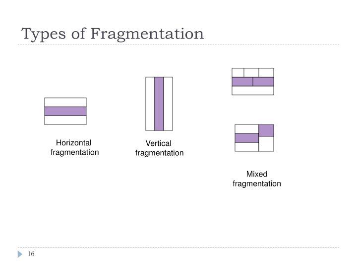 Types of Fragmentation