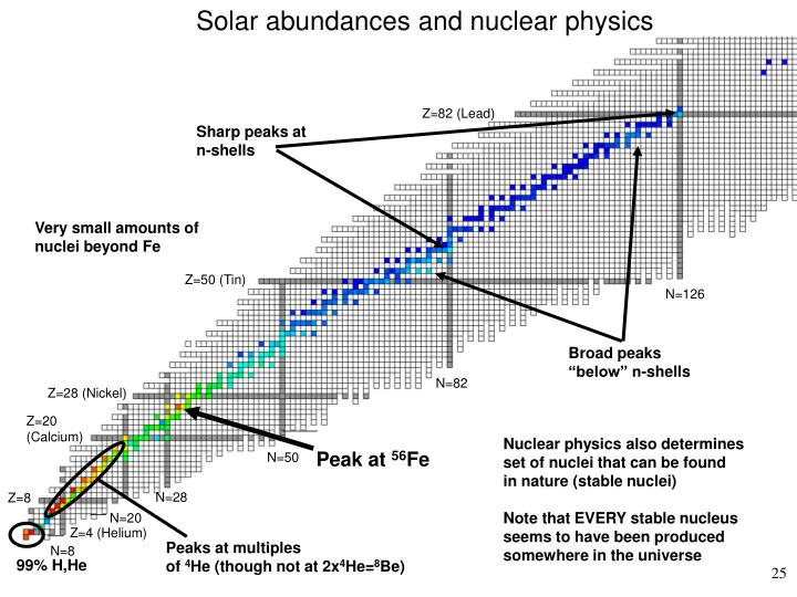 Solar abundances and nuclear physics