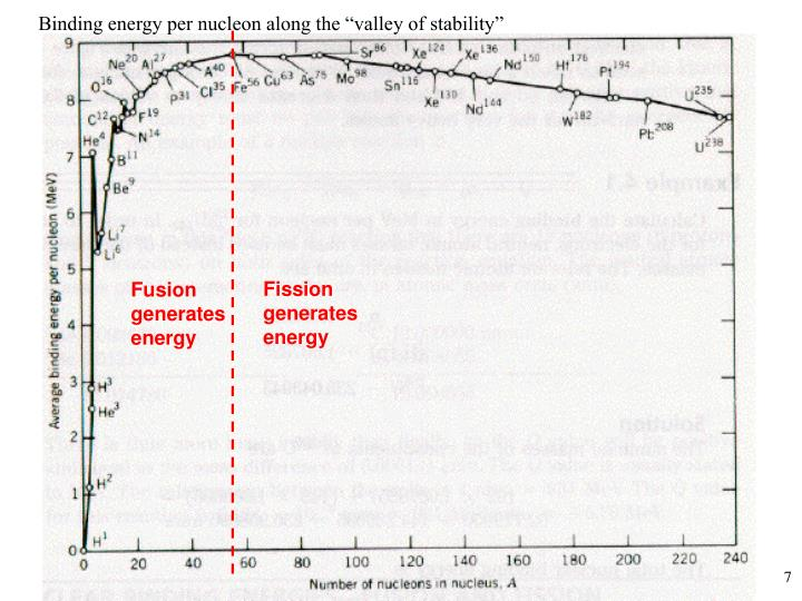 "Binding energy per nucleon along the ""valley of stability"""
