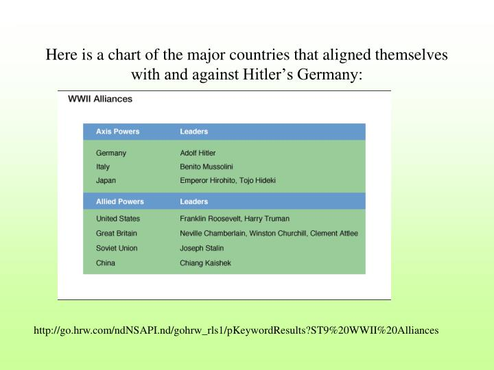 Here is a chart of the major countries that aligned themselves with and against Hitler's Germany: