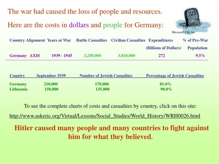 The war had caused the loss of people and resources.