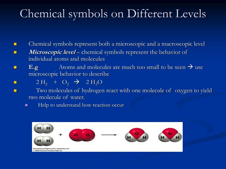 Chemical symbols on Different Levels