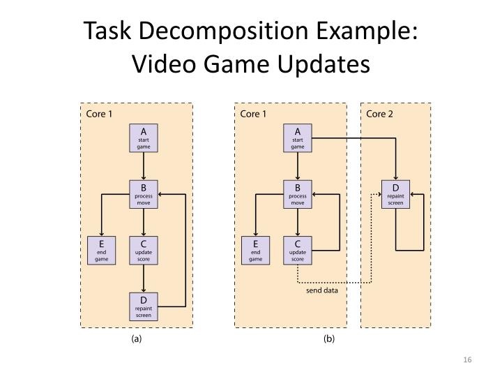 Task Decomposition Example:
