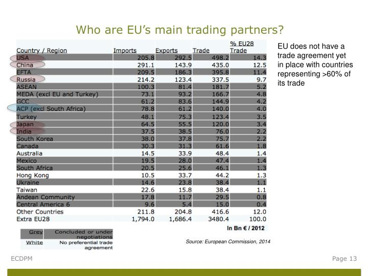 Who are EU's main trading partners?