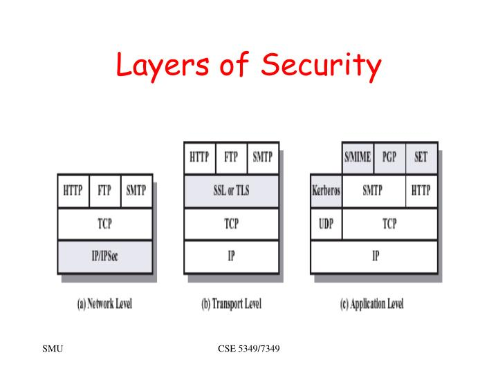Layers of Security