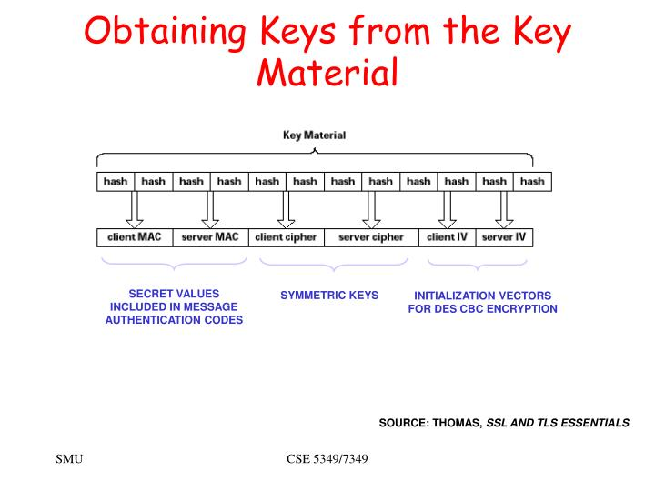 Obtaining Keys from the Key Material