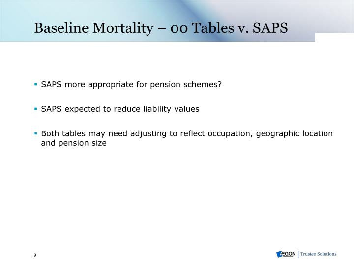 Baseline Mortality – 00 Tables v. SAPS
