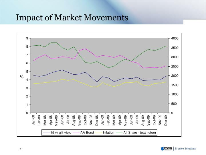 Impact of Market Movements