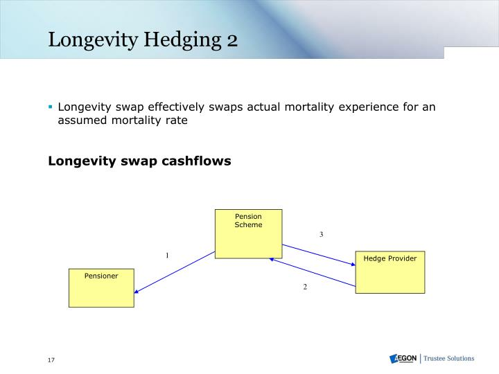 Longevity Hedging 2